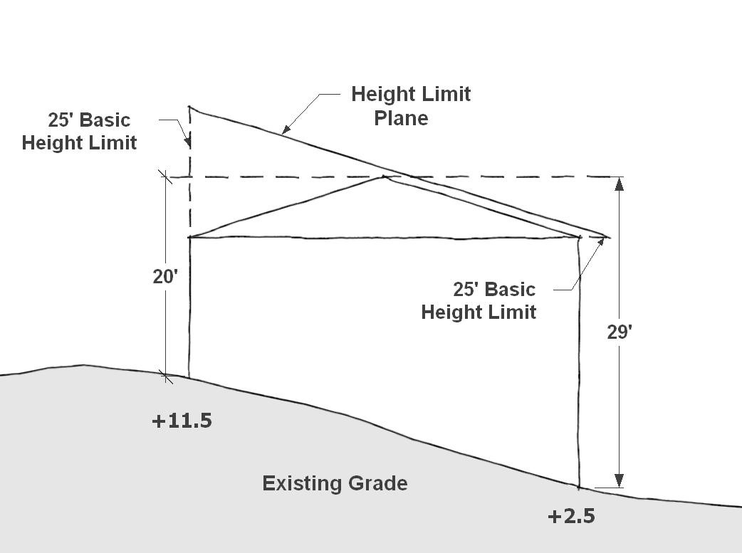 Residential Height Allowances — Tacoma Permits